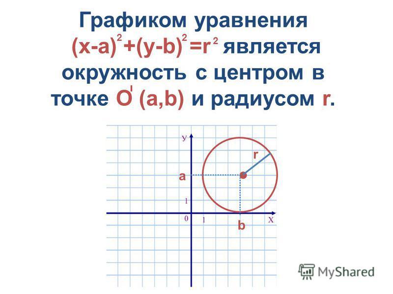 Графиком уравнения (х-а) +(у-b) =r является окружность с центром в точке О (а,b) и радиусом r. 2 22 а b r