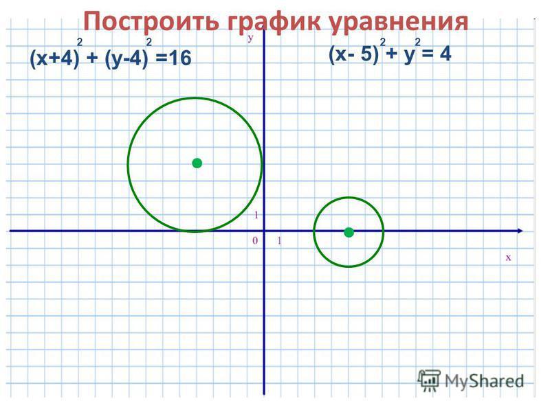 Построить график уравнения (х+4) + (у-4) =16 22 (х- 5) + у = 4 22