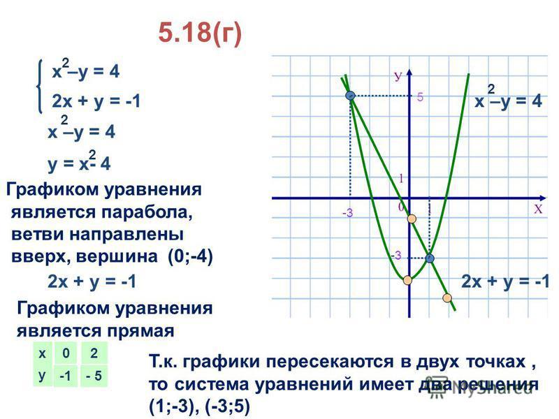 5.18(г) 2 х + у = -1 Графиком уравнения является парабола, ветви направлены вверх, вершина (0;-4) 2 х + у = -1 Графиком уравнения является прямая х у 0 2 -5 Т.к. графики пересекаются в двух точках, то система уравнений имеет два решения (1;-3), (-3;5
