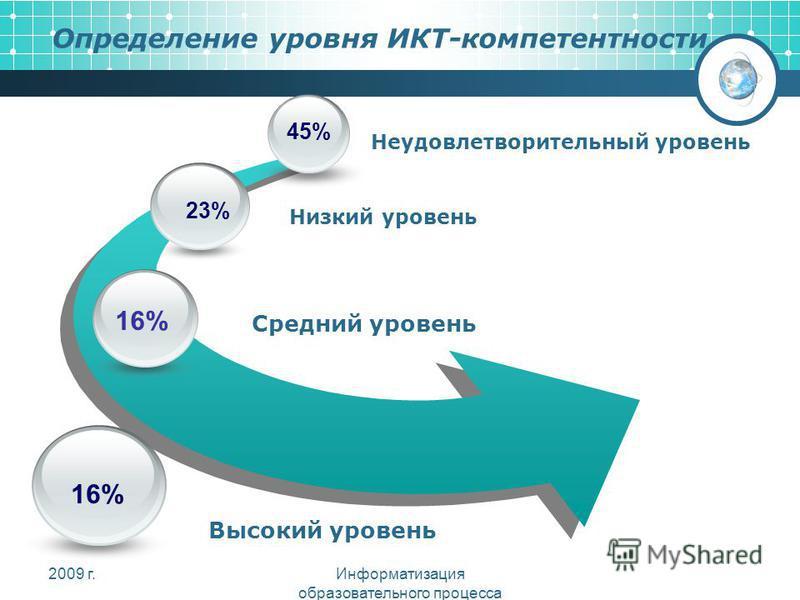 Определение уровня ИКТ-компетентности 45% 16% 23% Неудовлетворительный уровень Низкий уровень Средний уровень 16% Высокий уровень 2009 г.Информатизация образовательного процесса