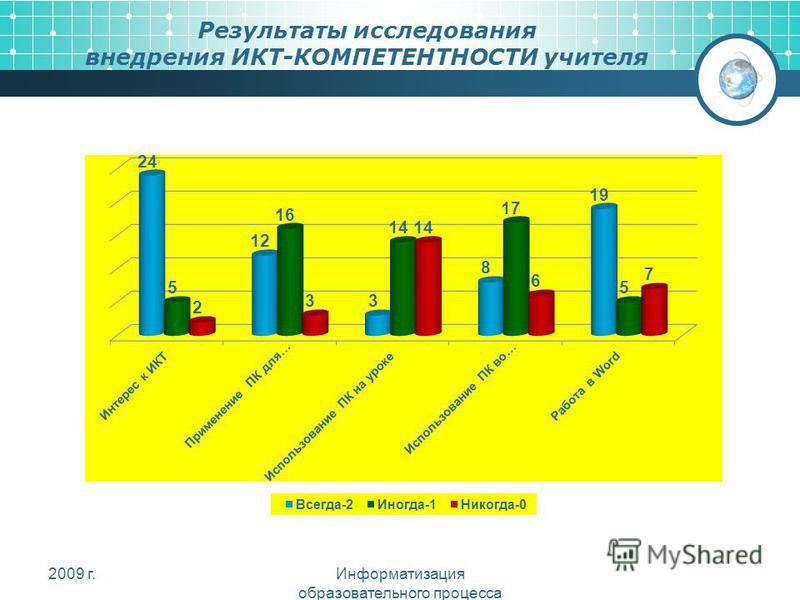 Результаты исследования внедрения ИКТ-КОМПЕТЕНТНОСТИ учителя 2009 г.Информатизация образовательного процесса