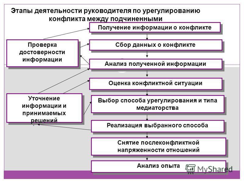 Получение информации о конфликте Сбор данных о конфликте Проверка достоверности информации Анализ полученной информации Оценка конфликтной ситуации Выбор способа урегулирования и типа медиаторства Уточнение информации и принимаемых решений Реализация