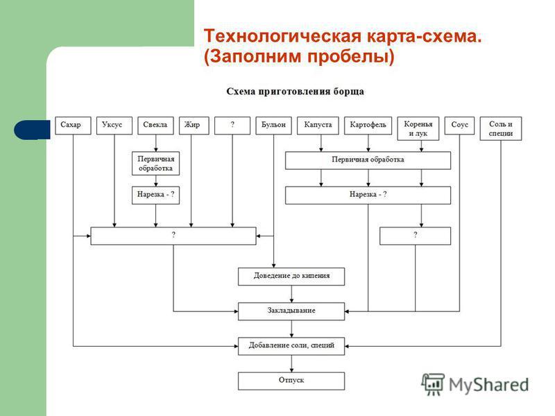 Технологическая карта-схема. (Заполним пробелы)