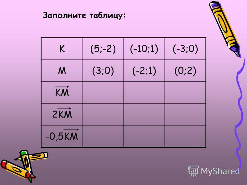 K(5;-2)(-10;1)(-3;0) M(3;0)(-2;1)(0;2) KM 2KM -0,5KM Заполните таблицу: