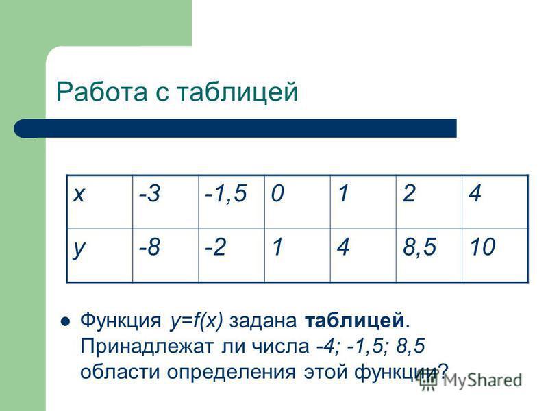 Работа с таблицей Функция у=f(x) задана таблицей. Принадлежат ли числа -4; -1,5; 8,5 области определения этой функции? х-3-1,50124 у-8-2148,510