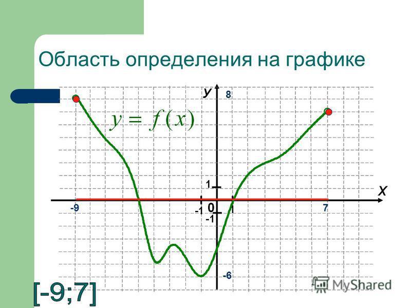 7 8 -6 -9 Область определения на графике