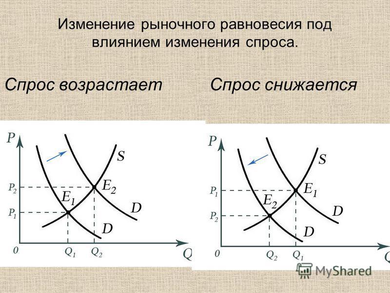 Изменение рыночного равновесия под влиянием изменения спроса. Спрос возрастает Спрос снижается