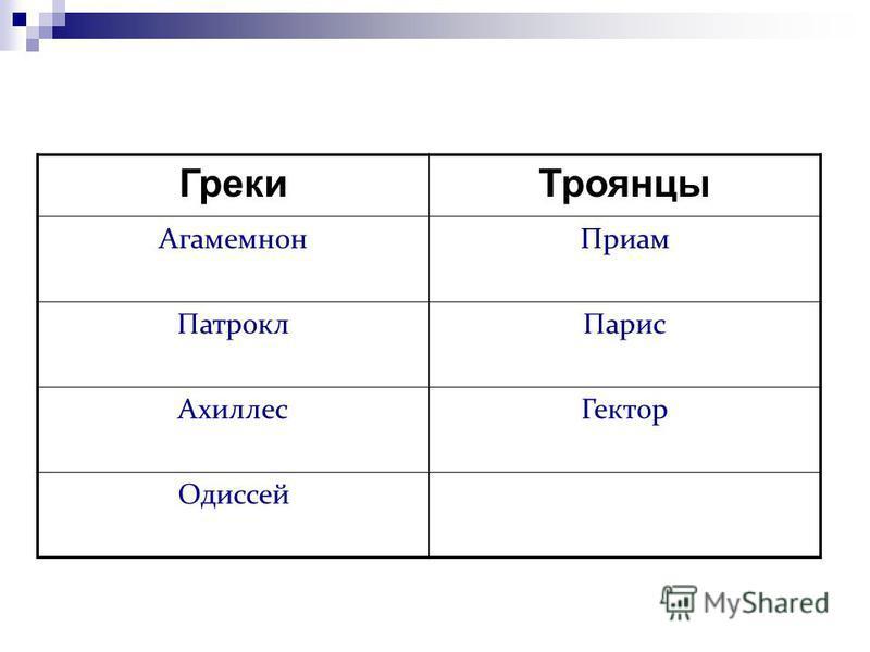 Греки Троянцы Агамемнон Приам Патрокл Парис Ахиллес Гектор Одиссей
