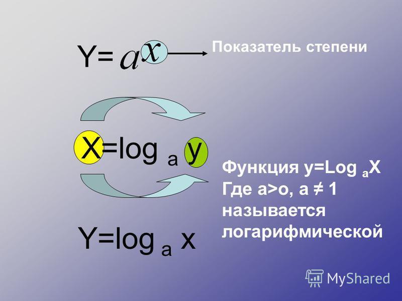 Y= Показатель степени X=log a y Y=log a x Функция y=Log a X Где а>o, а 1 называется логарифмической