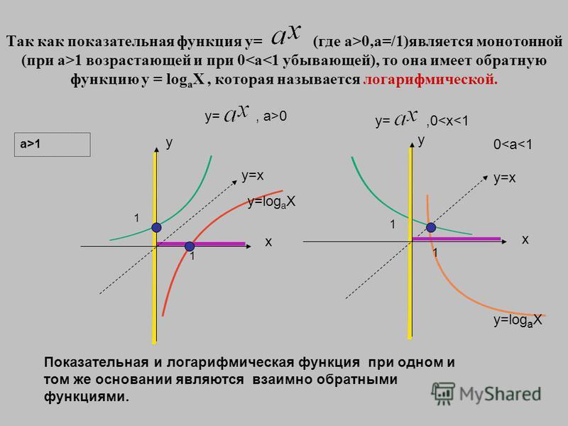 Так как показательная функция y= (где a>0,a=/1)является монотонной (при a>1 возрастающей и при 0