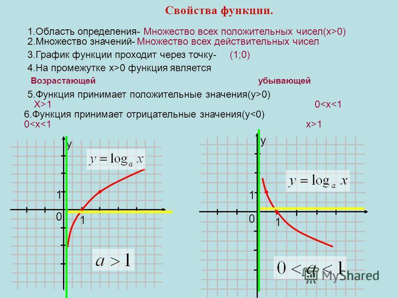 Свойства функции. 0 y 1 1 0 y 1 1 4. На промежутке x>0 функция является Возрастающей убывающей 5. Функция принимает положительные значения(y>0) Х>1 0