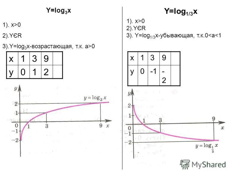 1). x>0 2).YЄR 3).Y=log 3 x-возрастающая, т.к. а>0 x139 y012 Y=log 3 x 1). x>0 2).YЄR 3). Y=log 1/3 x-убывающая, т.к.0