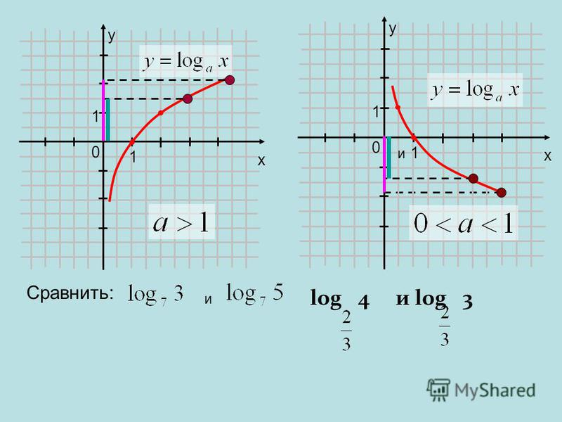 x x 0 y 1 1 0 y 1 1 Сравнить: и и log 4 и log 3