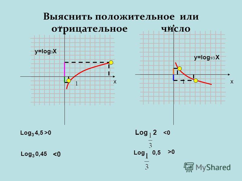 Выяснить положительное или отрицательное число y x Log 3 4,5 Log 3 0,45 Log 2 Log 0,5 >0 0 y x 1 1 y=log 1/3 X y=log 3 X