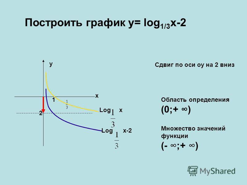 Построить график y= log 1/3 x-2 Log x Log x-2 2 y x 1 Сдвиг по оси оу на 2 вниз Область определения (0;+ ) Множество значений функции (- ;+ )