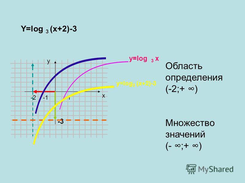 y x 1 Y=log 3 (x+2)-3 -2 y=log 3 x -3 y=log 3 (x+2)-3 Область определения (-2;+ ) Множество значений (- ;+ )