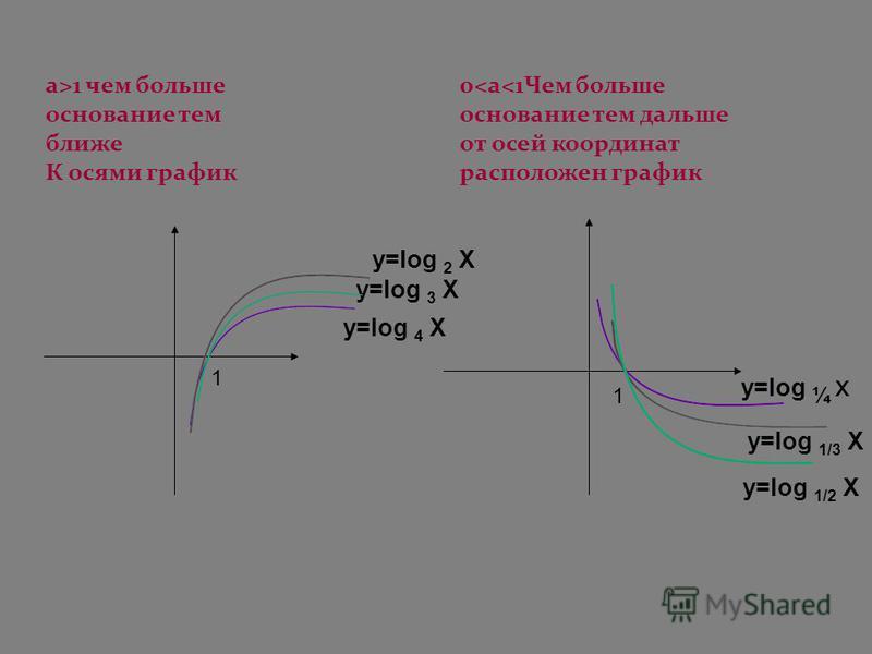 y=log 2 X y=log 3 X y=log 4 X 1 1 y=log ¼ x y=log 1/3 X y=log 1/2 X a>1 чем больше основание тем ближе К осями график 0
