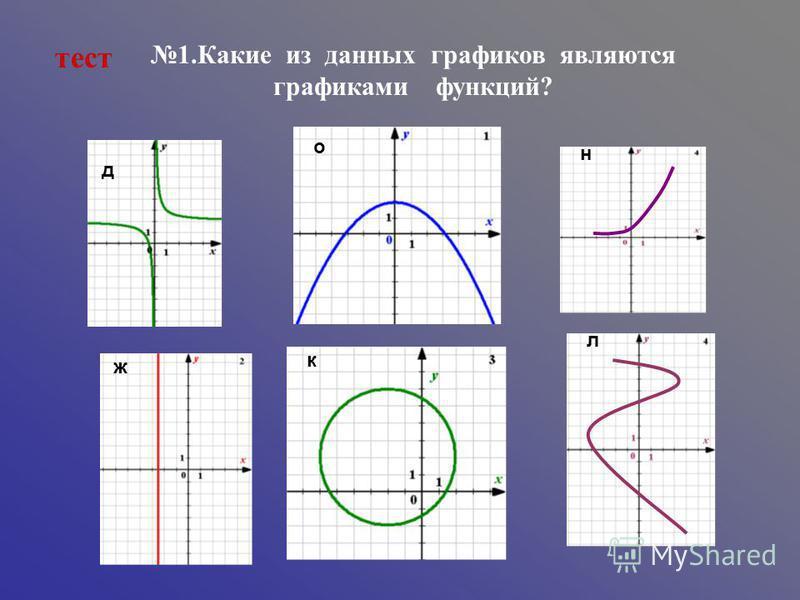 1. Какие из данных графиков являются графиками функций? тест д ж о н к л
