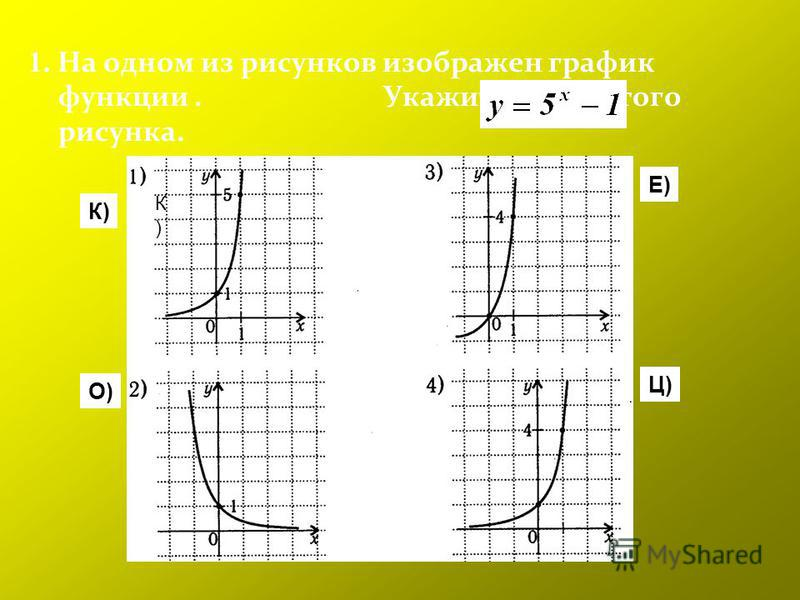 1. На одном из рисунков изображен график функции. Укажите букву этого рисунка. К)К) К) О) Е) Ц)