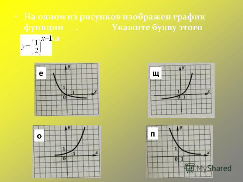 На одном из рисунков изображен график функции. Укажите букву этого рисунка п ещ о
