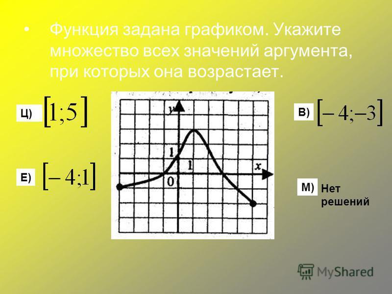 Функция задана графиком. Укажите множество всех значений аргумента, при которых она возрастает. Е) Ц) В) М) Нет решений