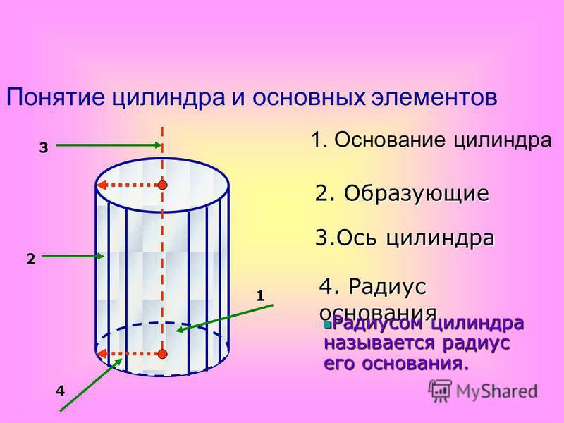 Понятие цилиндра и основных элементов 1 2 3 4 1. Основание цилиндра 2. Образующие 3. Ось цилиндра 4. Радиус основания 4 Радиусом цилиндра называется радиус его основания. Радиусом цилиндра называется радиус его основания.
