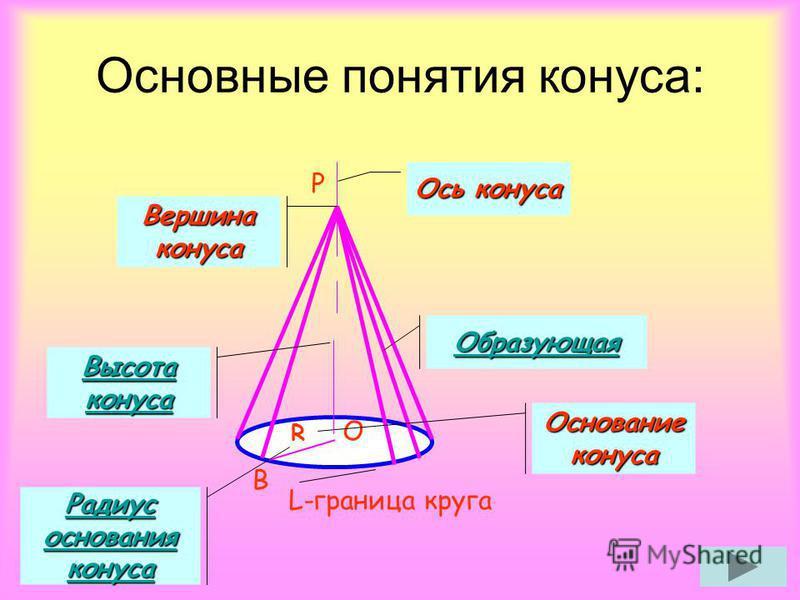 B P O R L-граница круга Ось конуса Вершина конуса Образующая Основание конуса Высота конуса Высота конуса Радиус основания конуса Радиус основания конуса Основные понятия конуса: