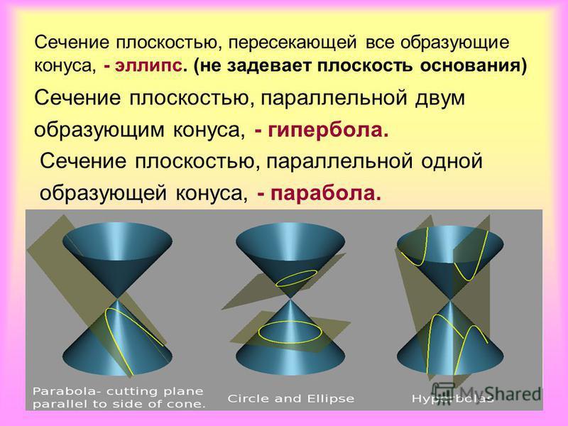 Сечение плоскостью, пересекающей все образующие конуса, - эллипс. (не задевает плоскость основания) Сечение плоскостью, параллельной двум образующим конуса, - гипербола. Сечение плоскостью, параллельной одной образующей конуса, - парабола.