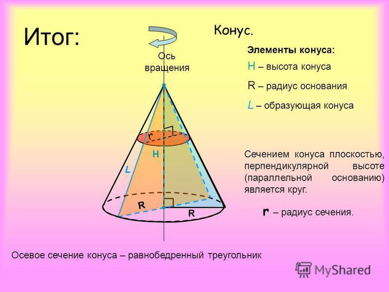 Конус. H – высота конуса R – радиус основания L – образующая конуса H R L Осевое сечение конуса – равнобедренный треугольник r Сечением конуса плоскостью, перпендикулярной высоте (параллельной основанию) является круг. r – радиус сечения. Элементы ко
