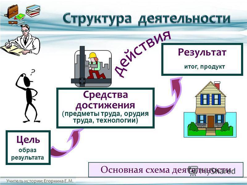 Учитель истории: Егоркина Е.М. Основная схема деятельности Результат Средства достижения ( предметы труда, орудия труда, технологии) Цель образ результата итог, продукт