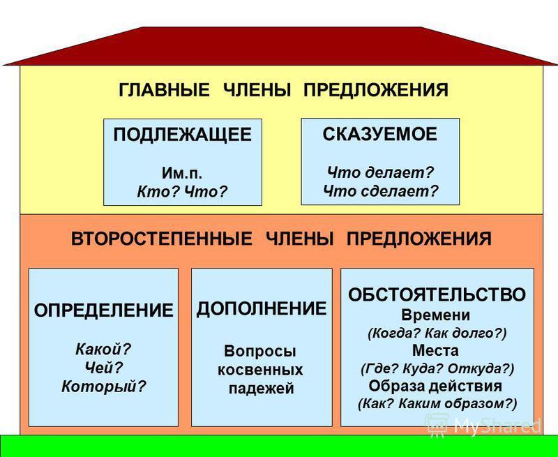 Главные члены предложения