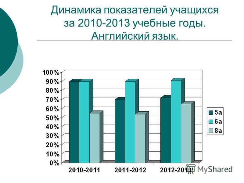 Динамика показателей учащихся за 2010-2013 учебные годы. Английский язык.