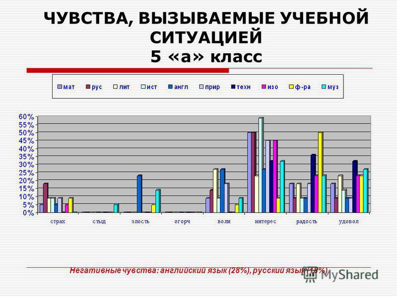 ЧУВСТВА, ВЫЗЫВАЕМЫЕ УЧЕБНОЙ СИТУАЦИЕЙ 5 «а» класс Негативные чувства: английский язык (28%), русский язык (18%)