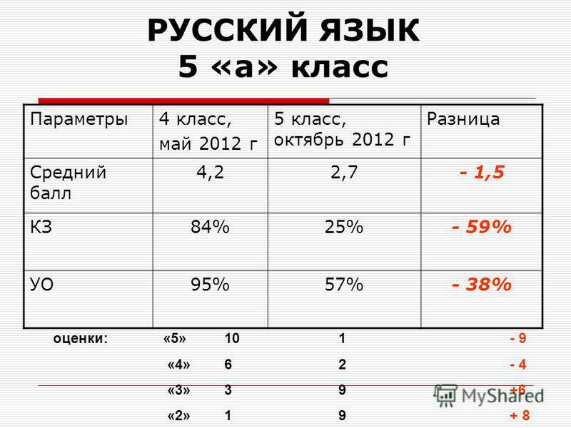 РУССКИЙ ЯЗЫК 5 «а» класс Параметры 4 класс, май 2012 г 5 класс, октябрь 2012 г Разница Средний балл 4,22,7- 1,5 КЗ84%25%- 59% УО95%57%- 38% оценки: «5»101- 9 «4»62- 4 «3»39+6 «2»19+ 8