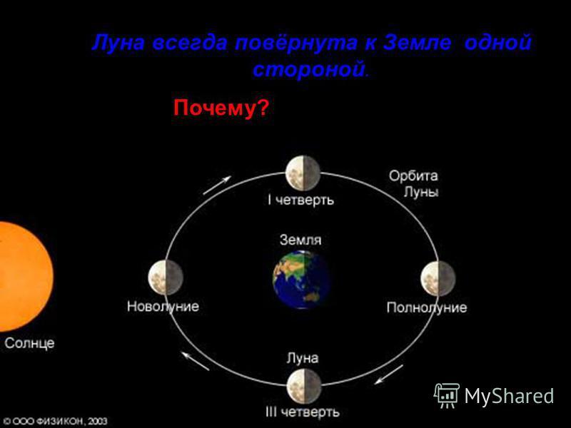 Луна всегда повёрнута к Земле одной стороной. Почему?