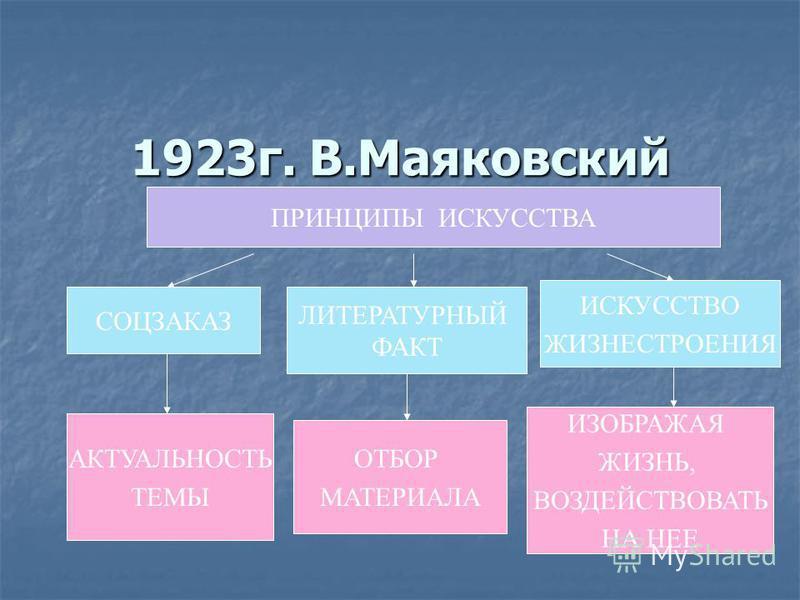 1923 г. В.Маяковский и ЛЕФ ПРИНЦИПЫ ИСКУССТВА СОЦЗАКАЗ ЛИТЕРАТУРНЫЙ ФАКТ ИСКУССТВО ЖИЗНЕСТРОЕНИЯ АКТУАЛЬНОСТЬ ТЕМЫ ОТБОР МАТЕРИАЛА ИЗОБРАЖАЯ ЖИЗНЬ, ВОЗДЕЙСТВОВАТЬ НА НЕЕ