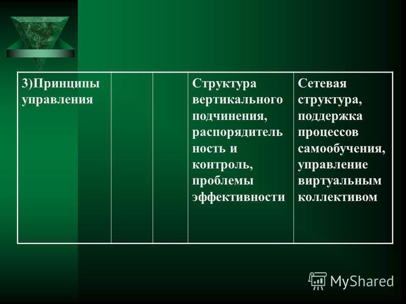 3)Принципы управления Структура вертикального подчинения, распорядитель ность и контроль, проблемы эффективности Сетевая структура, поддержка процессов самообучения, управление виртуальным коллективом