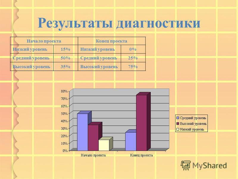 Результаты диагностики Начало проекта Конец проекта Низкий уровень 15%Низкий уровень 0% Средний уровень 50%Средний уровень 25% Высокий уровень 35%Высокий уровень 75%