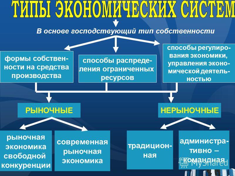 В основе господствующий тип собственности формы собственности на средства производства способы распределения ограниченных ресурсов способы регулирования экономики, управления экономическийкой деятельностью РЫНОЧНЫЕНЕРЫНОЧНЫЕ рыночная экономика свобод
