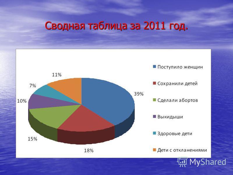 Сводная таблица за 2011 год.