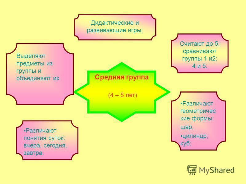 Средняя группа (4 – 5 лет) Дидактические и развивающие игры; Различают геометрические формы: шар, цилиндр; куб; Считают до 5; сравнивают группы 1 и 2; 4 и 5. Различают понятия суток: вчера, сегодня, завтра. Выделяют предметы из группы и объединяют их