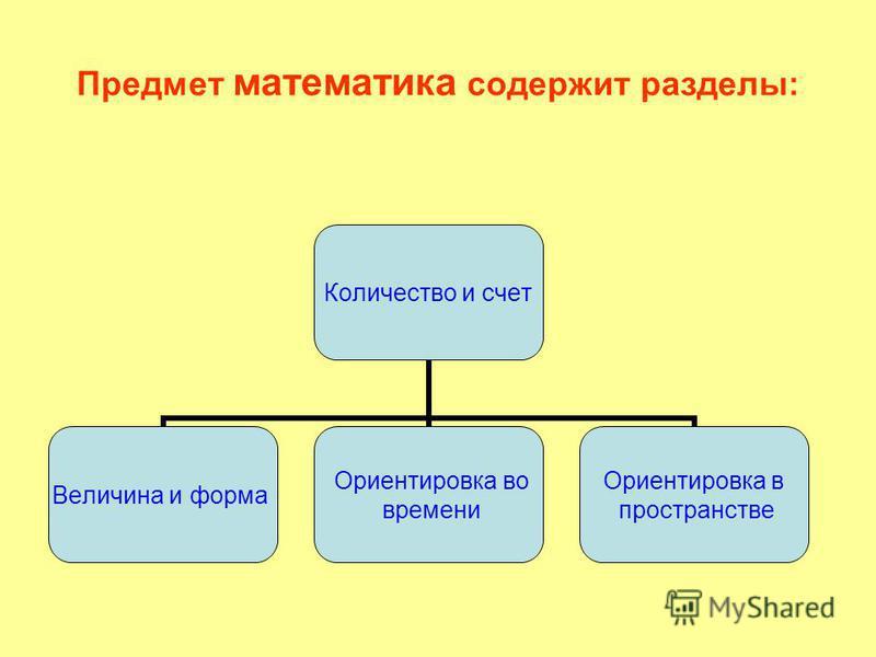 Предмет математика содержит разделы: Количество и счет Величина и форма Ориентировка во времени Ориентировка в пространстве