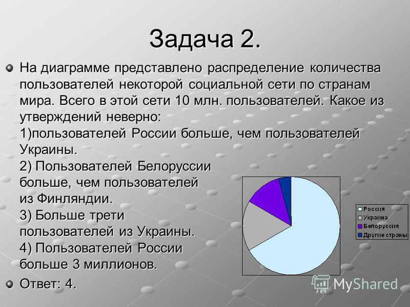 Задача 2. На диаграмме представлено распределение количества пользователей некоторой социальной сети по странам мира. Всего в этой сети 10 млн. пользователей. Какое из утверждений неверно: 1)пользователей России больше, чем пользователей Украины. 2)
