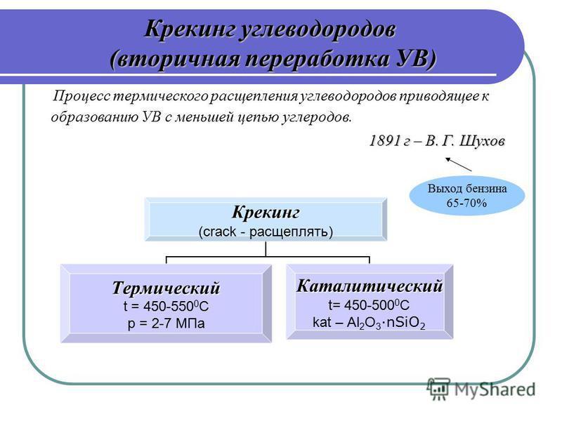Крекинг углеводородов (вторичная переработка УВ) Крекинг (crack - расщеплять) Термический t = 450-550 0 С р = 2-7 МПа Каталитический t= 450-500 0 С kat – Al2O3 ·nSiO2 Процесс термического расщепления углеводородов приводящее к образованию УВ с меньше