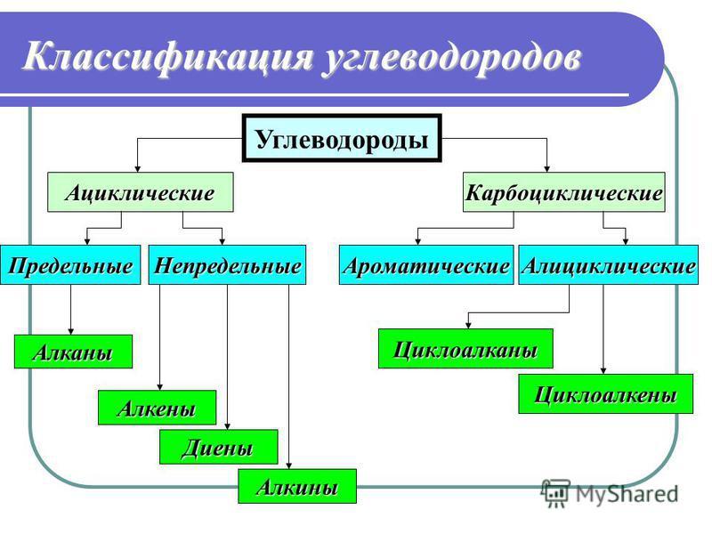 Классификация углеводородов Углеводороды Ациклические Карбоциклические Предельные Непредельные Алканы Алкены Диены Алкины Ароматические Алициклические Циклоалканы Циклоалкены