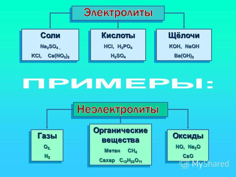 Cоли Na 2 SO 4, KCl, Ca(NO 3 ) 2 Cоли Na 2 SO 4, KCl, Ca(NO 3 ) 2 Кислоты HCl, H 3 PO 4 H 2 SO 4 Кислоты HCl, H 3 PO 4 H 2 SO 4 Щёлочи KOH, NaOH Ba(OH) 2 Щёлочи KOH, NaOH Ba(OH) 2 Газы O 2, N 2 Газы O 2, N 2 Органические вещества Метан CH 4 Сахар C 1