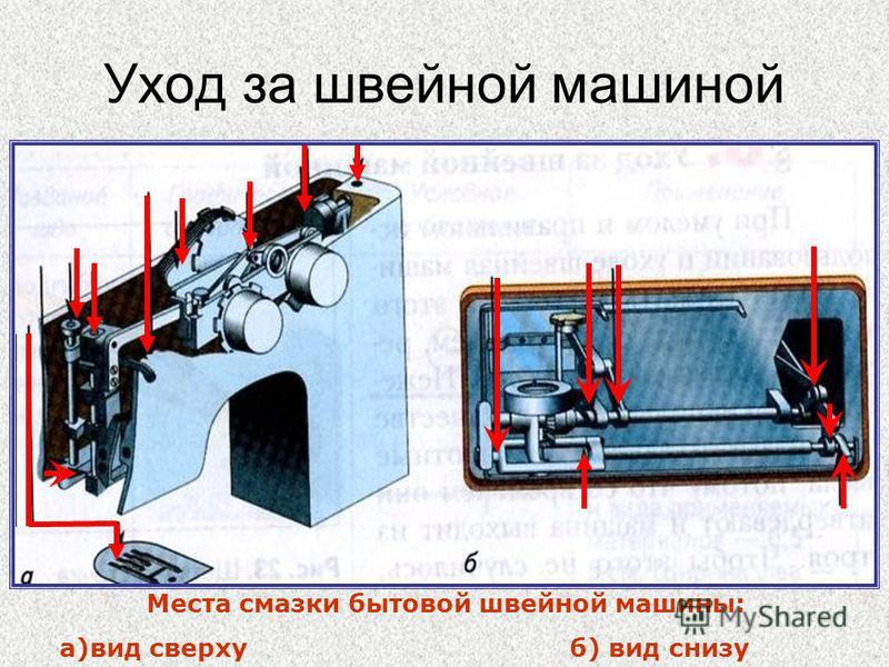 Уход за швейной машиной Места смазки бытовой швейной машины: а)вид сверху б) вид снизу