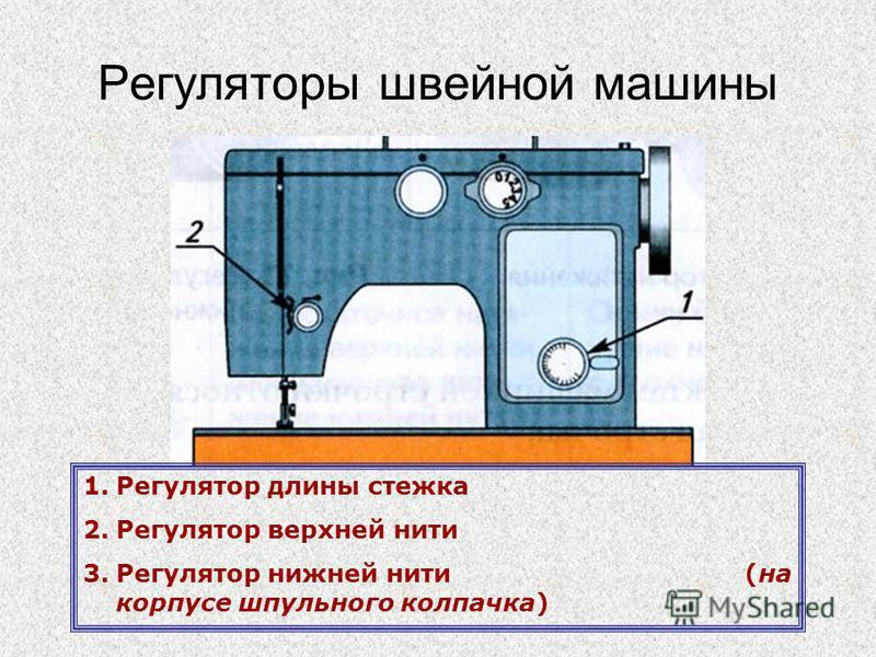 Регуляторы швейной машины 1. Регулятор длины стежка 2. Регулятор верхней нити 3. Регулятор нижней нити (на корпусе шпульного колпачка)