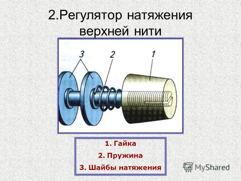2. Регулятор натяжения верхней нити 1. Гайка 2. Пружина 3. Шайбы натяжения