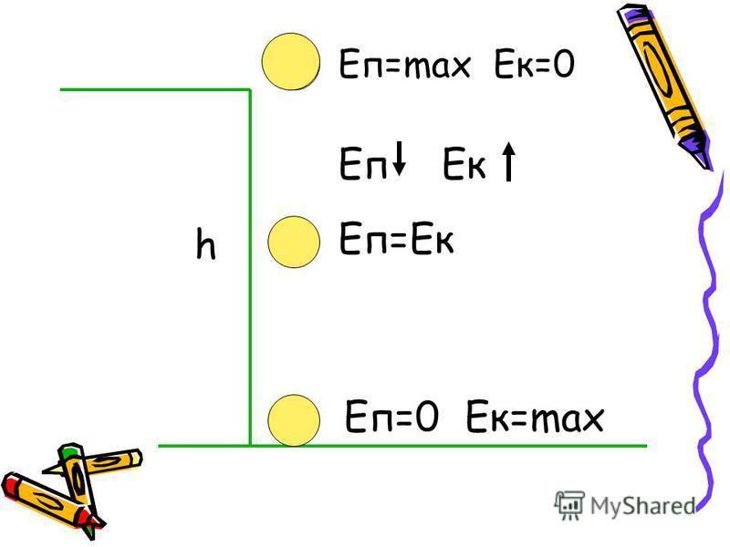 h Eп=max Eк=0 Еп=0 Ек=max Еп=Ек Еп Ек